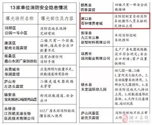 九江消防曝光13家重点火灾隐患单位,湖口也有一家!