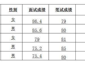 南京洁城环境工程有限公司招聘拟聘用人员名单公示