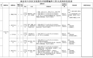 南京市六合区文化馆招聘编外工作人员简章