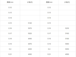【每日资讯】1月11日博兴镀锌板价格及外汇汇率