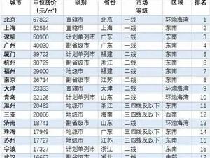 郑州二手房居然是这个价?各区最新报价曝光,你敢接盘吗?