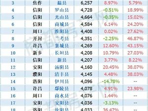 河南各县房价排行榜,潢川排名28!