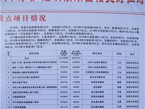 【关注】仁寿县2018年25个重点项目一览表