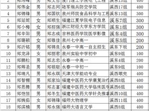 仙溪郑氏奖学金2017年获奖名单