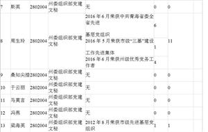 2017青海海西州委组织部党建文秘考核招聘加分名单公示