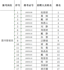 六合区图书馆(图书管理员岗位)面试人员名单