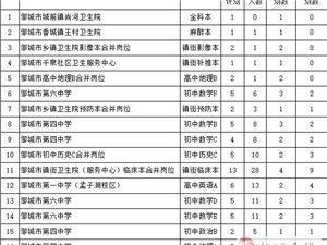 2018年邹城市事业单位公开招聘计划核减公告
