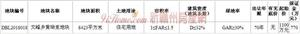 寻乌一宗住宅用地挂牌出让,起始总价1100万元,拍卖时间为3月16日