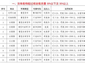 【兴文公安交警】2018年严重交通违法行为曝光台(第一期)