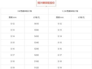 【每日资讯】2月23日博兴镀锌板价格及外汇汇率