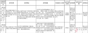 唐山两房地产公司被处罚!