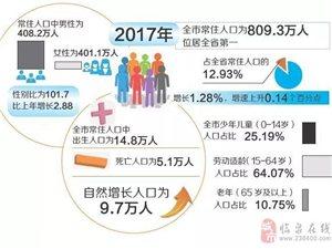 阜阳8个县市区中,哪个地方常住人口最多?临泉排・・・・・