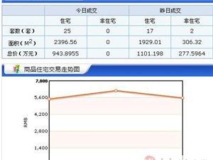 【18.3.14】齐齐哈尔新房成交25套