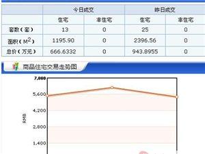 【18.3.15】齐齐哈尔新房成交13套