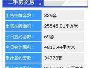 【18.3.20】齐齐哈尔新房成交41套