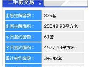 【18.3.21】齐齐哈尔新房成交23套 4947元/�O 二手61套