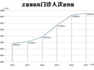 数看正蓝旗医院近四年发展历程