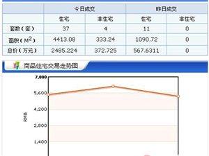 【18.3.26】齐齐哈尔新房成交41套 5631元/�O 二手55套