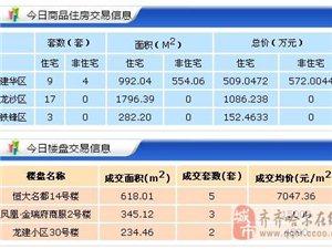【18.3.29】齐齐哈尔新房成交33套 4803元/�O 二手62套