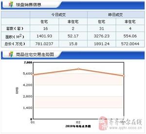 【18.3.30】�R�R哈��新房成交18套 5575元/�O 二手64套