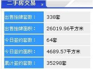 【18.3.30】齐齐哈尔新房成交18套 5575元/�O 二手64套