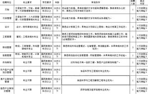 酉阳县华渝工业投资(集团)有限公司 2018年公开招聘工作人员简章