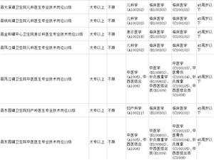 2018年粤东西北地区医疗卫生统招公告出炉,揭西招聘25人!