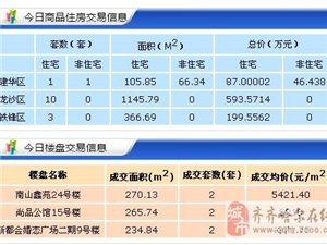 【18.4.9】齐齐哈尔新房成交18套 5438元/�O 二手58套