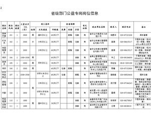 武功县贫困劳动力快来报名啦……492个省级部门公益专岗任意选!