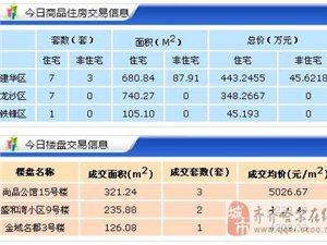【18.4.10】齐齐哈尔新房成交19套