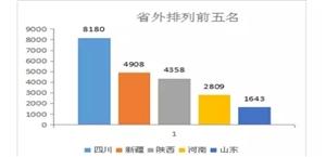舟曲县旅游大数据分析月报