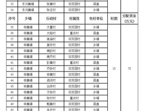 美高梅注册县2018年159个行政村发展村级集体经济资金使用分配公告