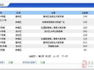 【18.4.12】齐齐哈尔新房成交12套 5337元/�O 二手80套
