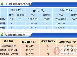 【18.4.13】齐齐哈尔新房成交20套 5729元/�O 二手100套