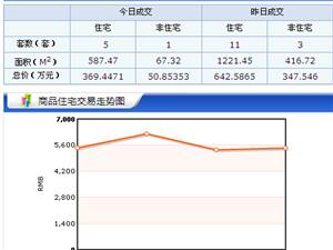 【18.4.20】齐齐哈尔新房成交6套 6289元/�O 二手46套