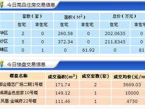 【18.4.23】齐齐哈尔新房成交8套 6539元/�O 二手62套