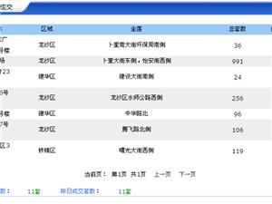 【18.4.24】齐齐哈尔新房成交8套 4932元/�O 二手94套