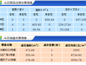 【18.4.25】齐齐哈尔新房成交15套 5321元/�O 二手70套