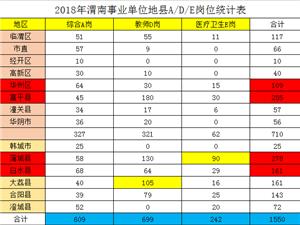 陕西事业单位报名火热进行中,富平招255人,报名截止4月26日!