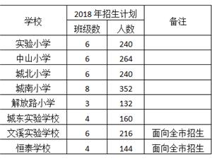 江山市2018年城�^小�W招生方案