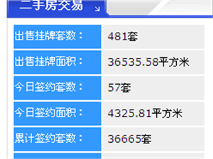 【18.4.26】齐齐哈尔新房成交26套 5427元/�O 二手57套