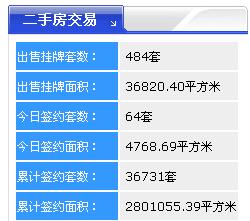 【18.4.27】齐齐哈尔新房成交21套 4429元/�O 二手64套