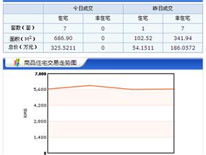 【18.5.01】齐齐哈尔新房成交7套 4739元/�O 二手0套