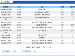 【18.5.02】齐齐哈尔新房成交27套 5711元/�O 二手44套