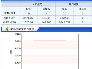 【18.5.03】齐齐哈尔新房成交30套 5357元/�O 二手67套