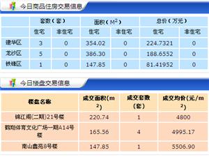 【18.5.04】齐齐哈尔新房成交9套 5458元/�O 二手65套