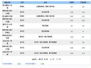 【18.5.05】齐齐哈尔新房成交11套 6514/�O 二手27套