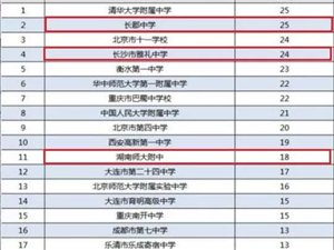 清华大学2018年自主招生初审名单,湖南学子为家乡争光了!