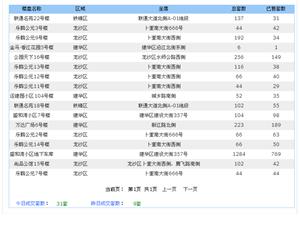 【18.5.09】齐齐哈尔新房成交31套 5162/�O 二手68套