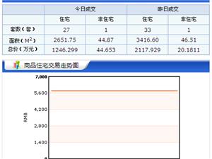 【18.5.11】齐齐哈尔新房成交28套 4700/�O 二手45套